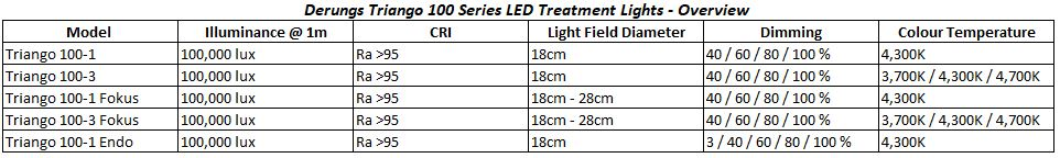 Table showing the basic variations of the Derungs Triango 100 LED Treatment Light models