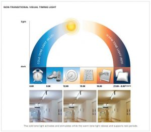 Diagram showing the 24 hour phasing for the HPA Derungs VTL Circadian Lighting