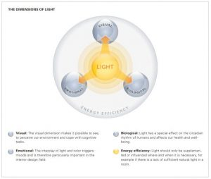 Diagram showing the 3 dimensions of light which is research for the HPA Derungs VTL Circadian Light LED Technology
