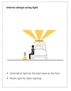 a graphic showing a person sat on the edge of a bed with direct and indirect light from an overbed light and an orientation light in an Aged Care Bedroom using HPA Derungs Circadian Lighting Visual Timing Light