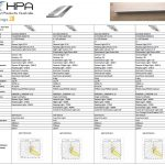 Image of a spreadsheet that compares the features of the options in HPA Derungs ZERA Bed Circadian Lighting and Visual Timing Light Range
