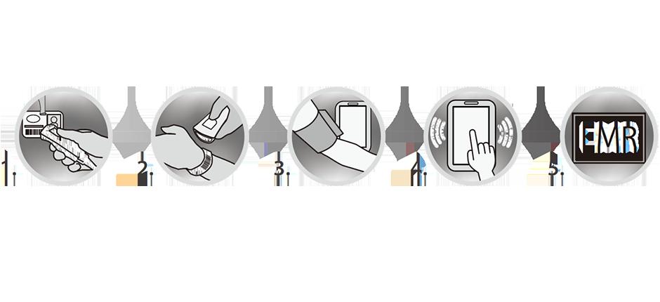 Seamless EMR Connectivity