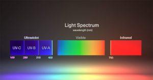UV Angel The perfect Wavelength